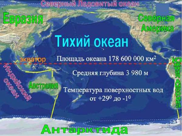 Размеры Тихого океана