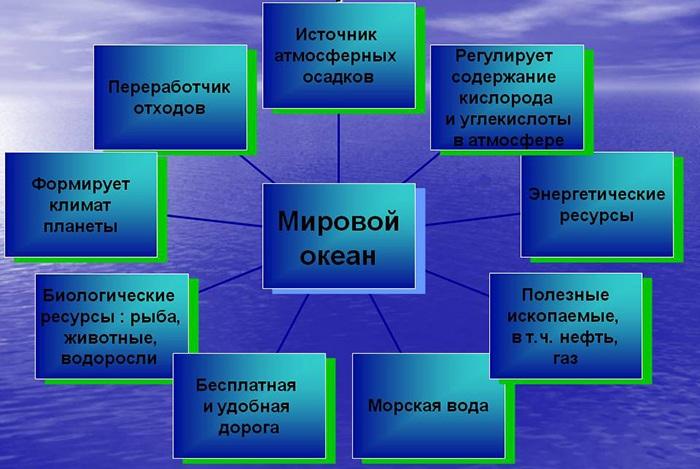 Роль океана