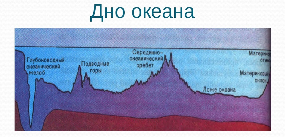 Дно океана